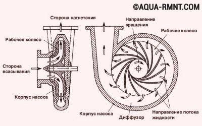 Устройство самовсасывающего центробежного водяного насоса