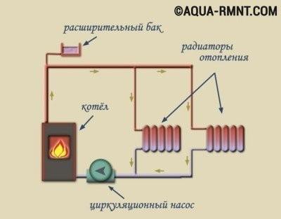 Схема установки котла отопления в частном доме