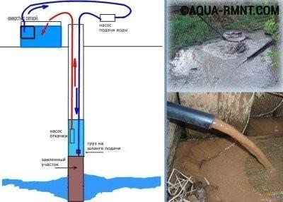 Схема чистки скважины