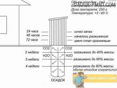 Схема очистки выгребной ямы