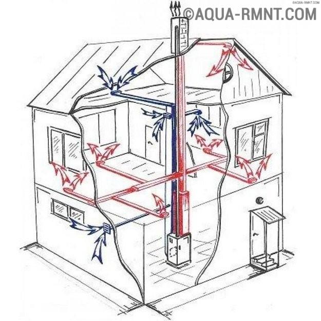 Типовые схемы разводки отопления в частном доме: полная классификация вариантов устройства