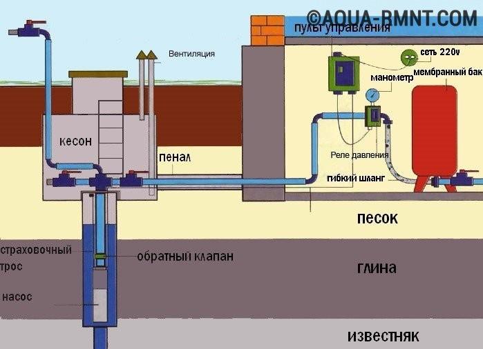 Схема организации системы