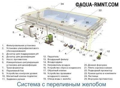 Переливная система устройства бассейна