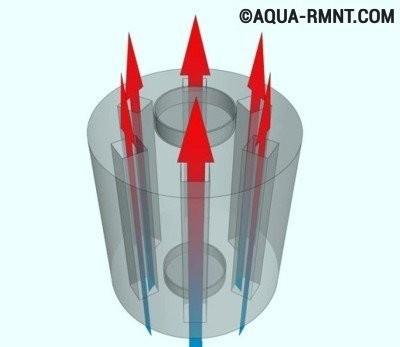Теплообменник на дымоход: устройство системы