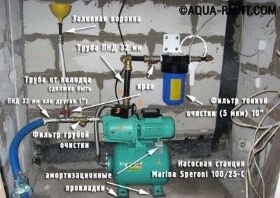 Схема подключения насосной станции к скважине