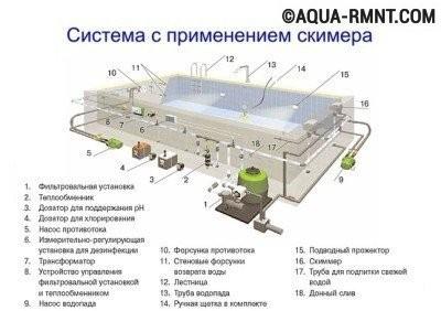 Скиммерная система устройства бассейна