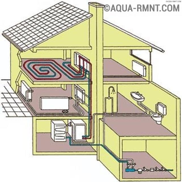 Особенности устройства и примеры схем отопления с насосной циркуляцией