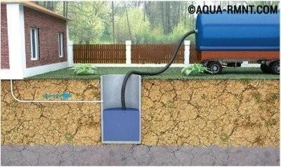 Устройство канализации в частном доме: выгребная яма