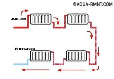 Проточная однотрубная разводка отопления