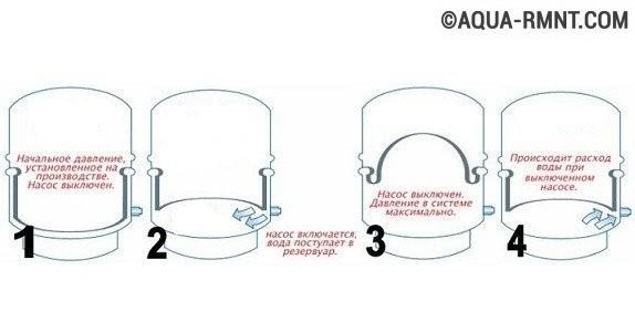 Принцип работы гидробака