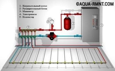 Водяной теплый пол своими руками: схема устройства