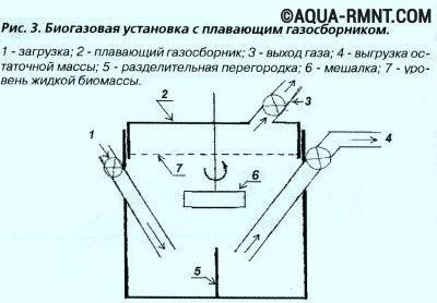 Генератор для получения биогаза