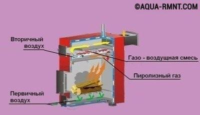 Схема устройства дровяного газогенератора