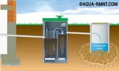 Устройство канализации для частного дома