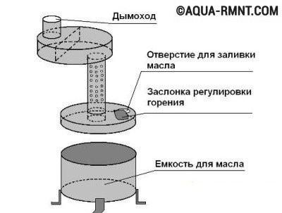 Схема устройства буржуйки на отработке