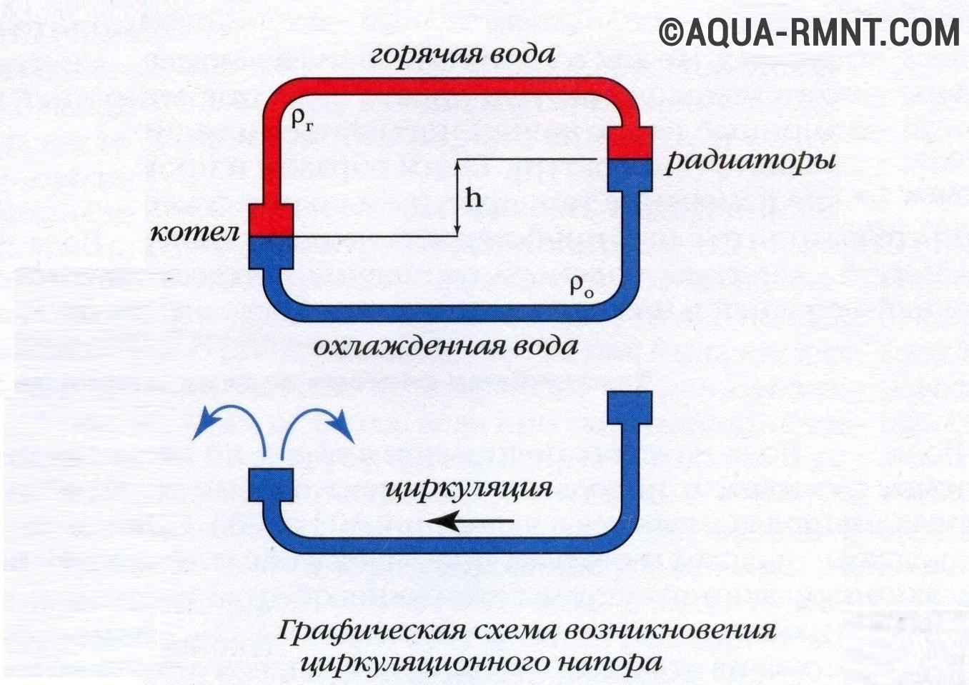 монтажная схема стояка с нижней разводкой