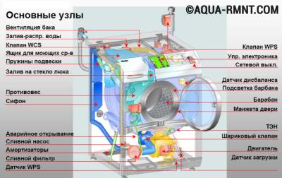 Система стиральной машины