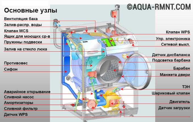 Инструкция по ремонту стиральной машины индезит