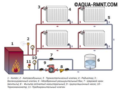 Схема устройства системы отопления закрытого типа