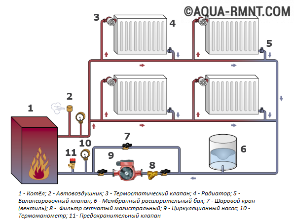 Installation de chauffage central au gaz devis gratuit for Chauffage central a gaz