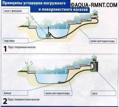 Схема установки погружного и поверхностного насоса для фонтана