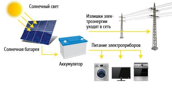 Схема устройства и работы солнечных батарей
