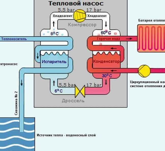 Подробная схема работы теплового насоса