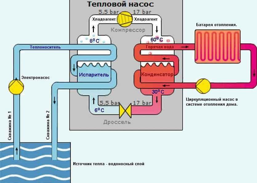 Электричество дома от тепла как провести коммерческое электричество