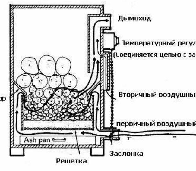 Схема устройства газогенератора