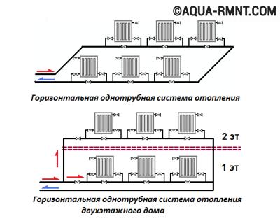 Системы отопления с насосной циркуляцией: горизонтальная разводка