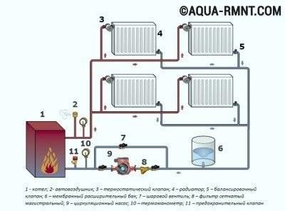 Системы отопления с насосной циркуляцией: двухтрубная схема