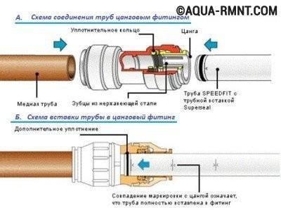 Сантехнические соединения труб: цанговый метод