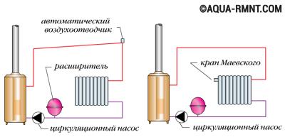 Удаление воздуха из системы отопления