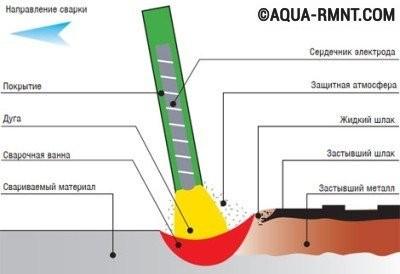 В процессе выполнения сварочного шва обмазка электрода расплавляется