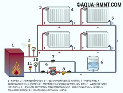 Системы отопления с насосной циркуляцией: однотрубная система