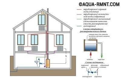 Системы отопления с естественной циркуляцией: нижняя разводка