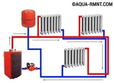 Системы отопления с насосной циркуляцией: принцип действия