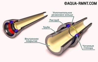 Сантехнические соединения труб: раструбное с уплотнителем