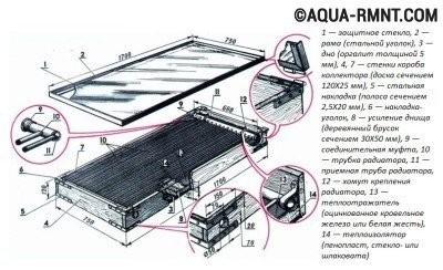 Схема устройства нагревательной панели для солнечного коллектора