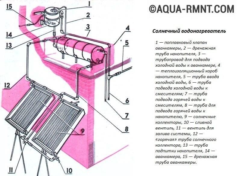 Схема устройства солнечного