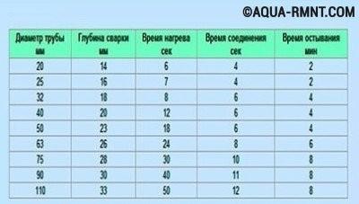 Таблица глубины и времени сварки полипропиленовых труб