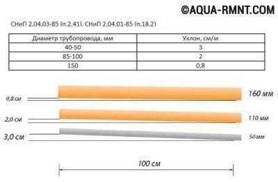 Главными параметрами для определения уклона канализационных труб являются их диаметр и длина