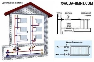 Системы отопления с насосной циркуляцией: вертикальная установка
