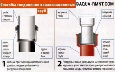 Герметизация раструбного соединения труб без уплотнителя