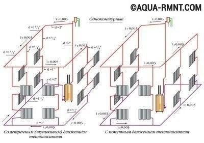 Системы отопления с насосной циркуляцией: с попутным движением и тупиковые