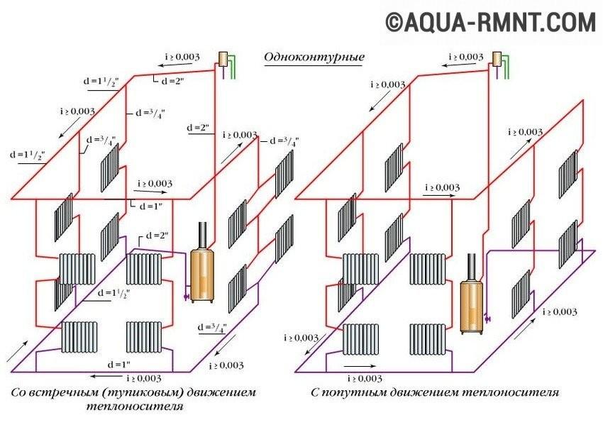 Системы отопления с насосной