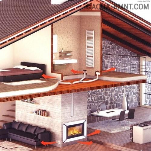 Какую систему отопления лучше выбрать для двухэтажного дома?