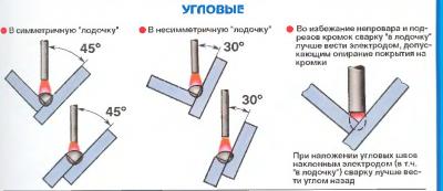 Схема выполнения углового сварного шва