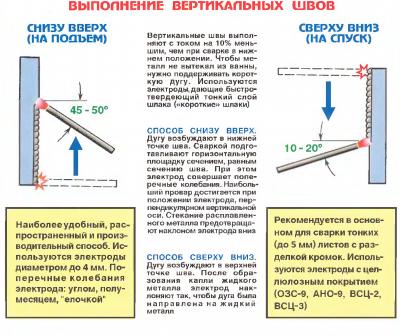 Схема выполнения вертикального шва
