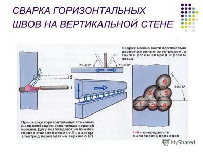 Схема выполнения горизонтального шва